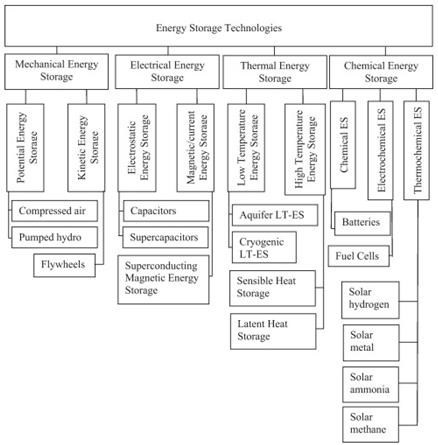 Energy Storage Methods - Energy Storage for Balancing